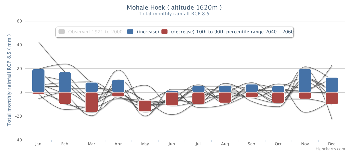Mohale Hoek Total monthly rainfall RCP 8.5 2040 2060