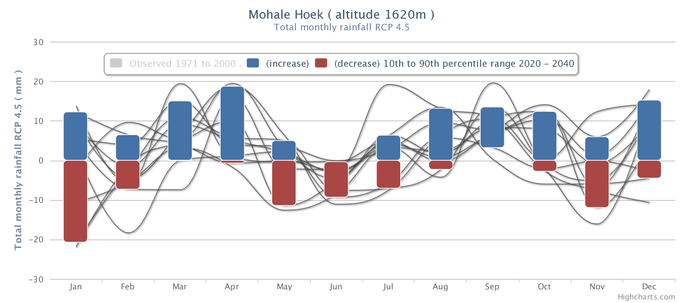 Mohales Hoek Future Climate Projections