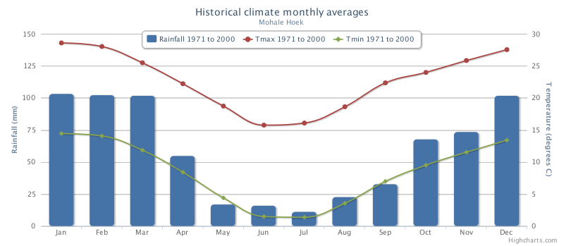 Mohales Hoek Historical Monthly Climate Averages